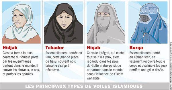 Le niqab - La loi sur le port du voile en france ...